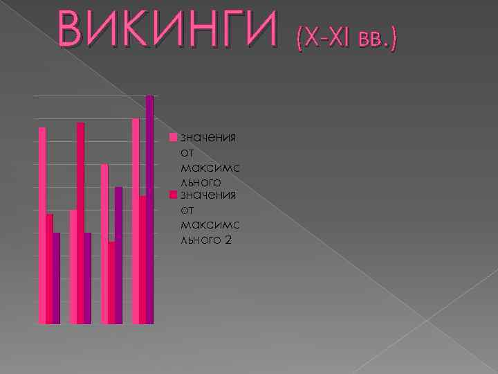 ВИКИНГИ (X-XI вв. ) значения от максима льного 2