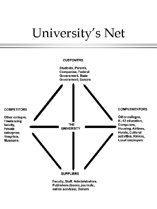 University's Net