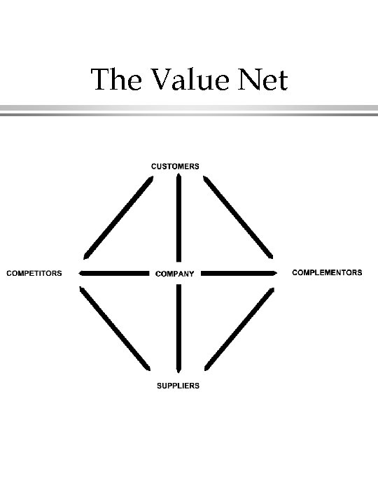 The Value Net