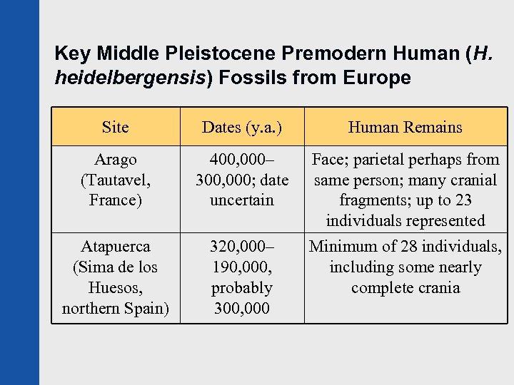 Key Middle Pleistocene Premodern Human (H. heidelbergensis) Fossils from Europe Site Dates (y. a.
