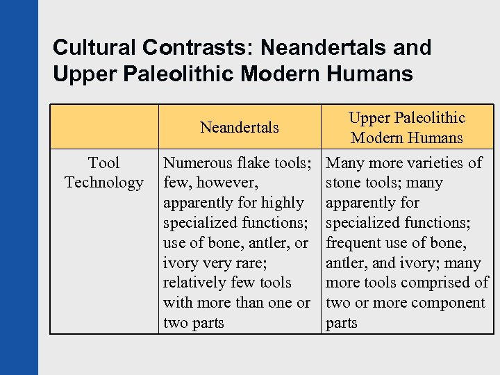 Cultural Contrasts: Neandertals and Upper Paleolithic Modern Humans Neandertals Tool Technology Upper Paleolithic Modern