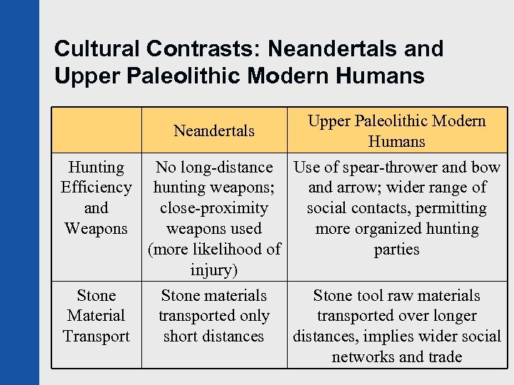 Cultural Contrasts: Neandertals and Upper Paleolithic Modern Humans Neandertals Hunting Efficiency and Weapons Stone