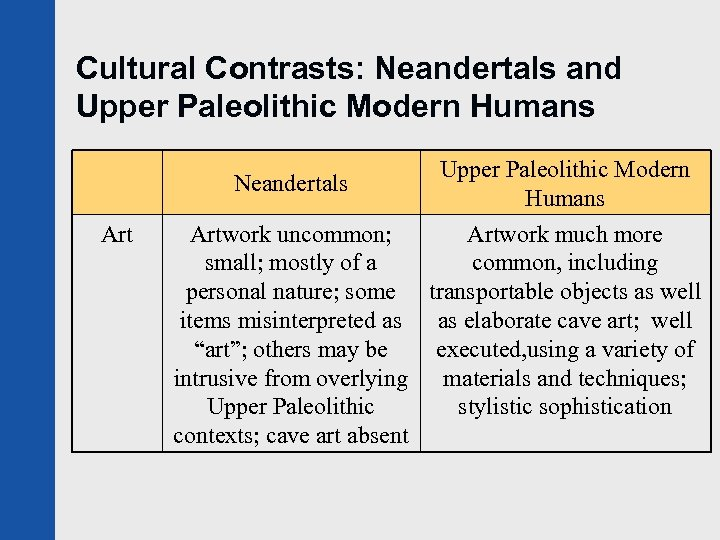 Cultural Contrasts: Neandertals and Upper Paleolithic Modern Humans Artwork uncommon; Artwork much more small;