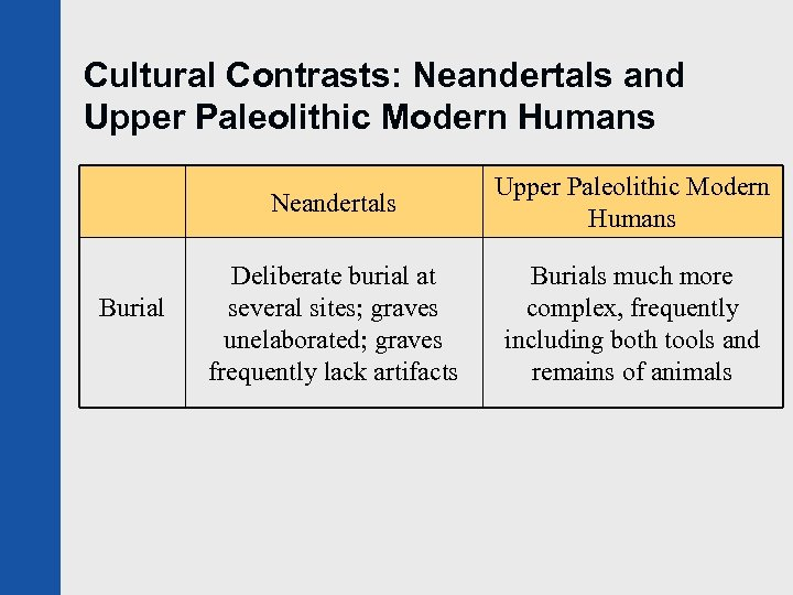 Cultural Contrasts: Neandertals and Upper Paleolithic Modern Humans Neandertals Burial Upper Paleolithic Modern Humans