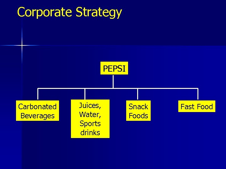 Corporate Strategy PEPSI Carbonated Beverages Juices, Water, Sports drinks Snack Foods Fast Food