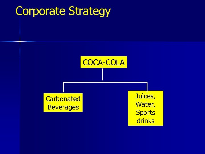 Corporate Strategy COCA-COLA Carbonated Beverages Juices, Water, Sports drinks