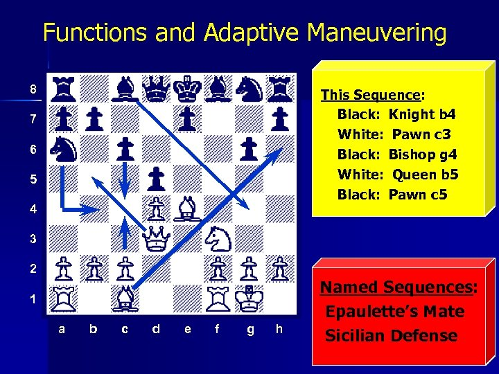 Functions and Adaptive Maneuvering 8 This Sequence: Black: Knight b 4 White: Pawn c