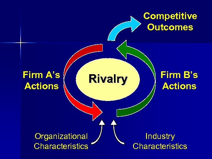 Competitive Outcomes Firm A's Actions Rivalry Organizational Characteristics Firm B's Actions Industry Characteristics