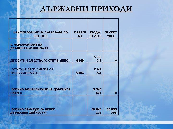 ДЪРЖАВНИ ПРИХОДИ НАИМЕНОВАНИЕ НА ПАРАГРАФА ПО ЕБК 2013 V. ФИНАНСИРАНЕ НА ДЕФИЦИТА(ИЗЛИШЪКА) ДЕПОЗИТИ И