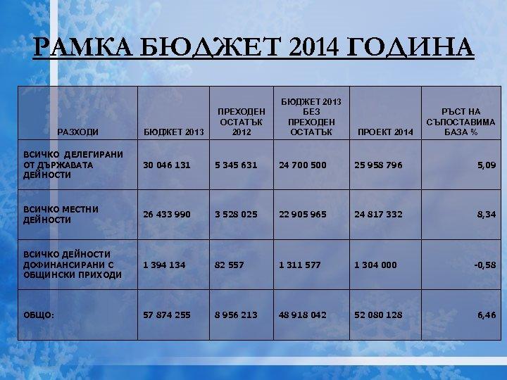 РАМКА БЮДЖЕТ 2014 ГОДИНА РАЗХОДИ БЮДЖЕТ 2013 ПРЕХОДЕН ОСТАТЪК 2012 БЮДЖЕТ 2013 БЕЗ ПРЕХОДЕН
