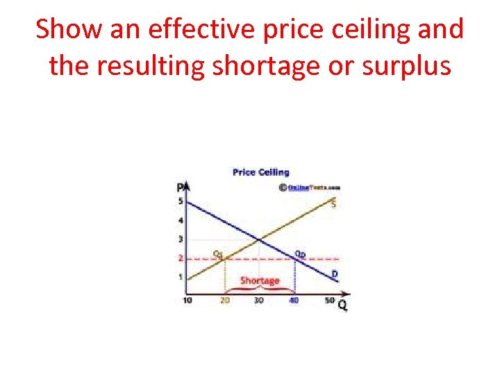 Show an effective price ceiling and the resulting shortage or surplus