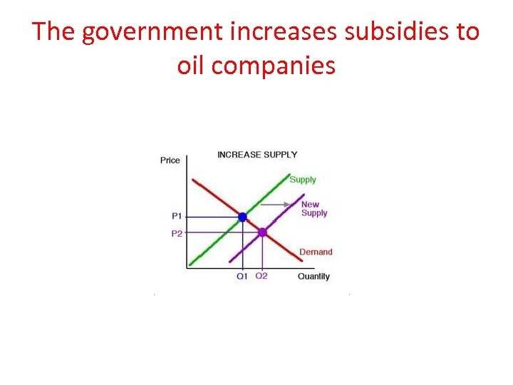 The government increases subsidies to oil companies