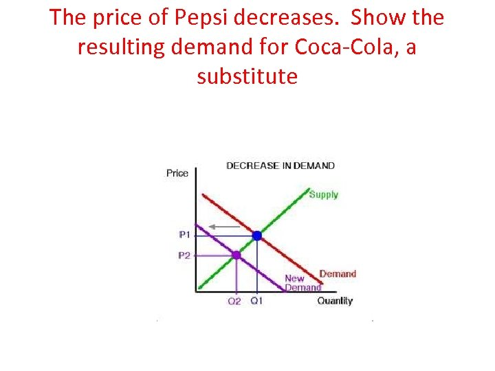 The price of Pepsi decreases. Show the resulting demand for Coca-Cola, a substitute
