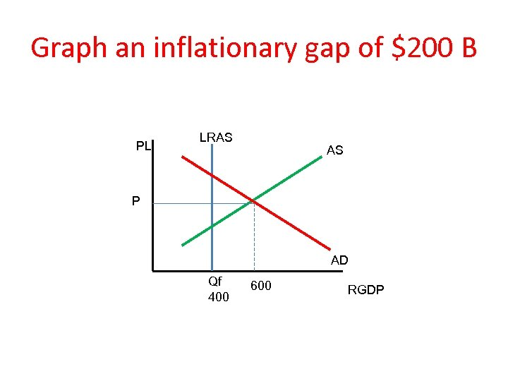 Graph an inflationary gap of $200 B PL LRAS AS P AD Qf 400