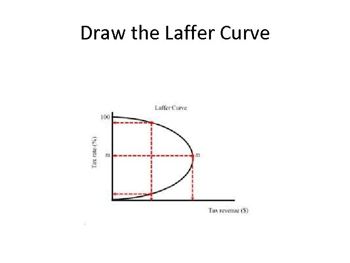 Draw the Laffer Curve