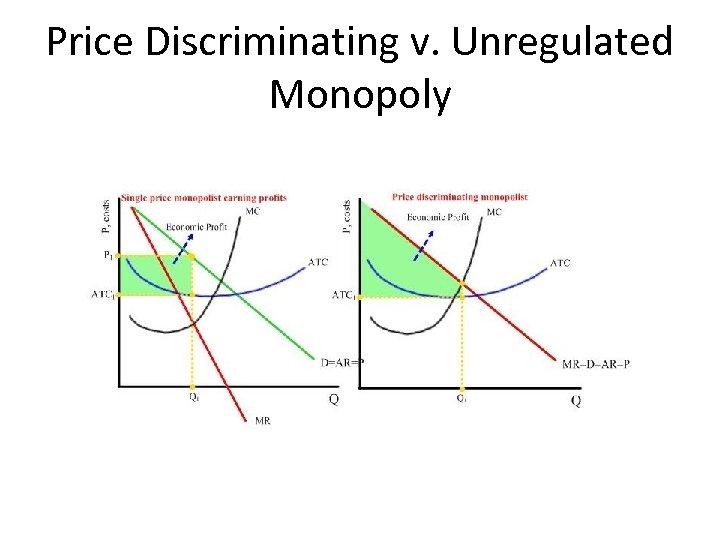 Price Discriminating v. Unregulated Monopoly