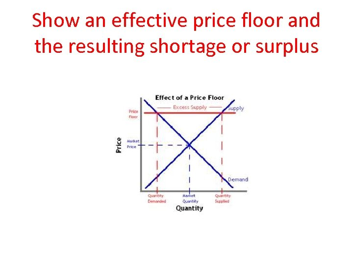 Show an effective price floor and the resulting shortage or surplus