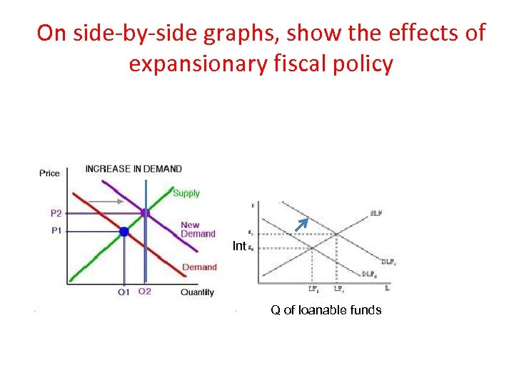 On side-by-side graphs, show the effects of expansionary fiscal policy Int Q of loanable
