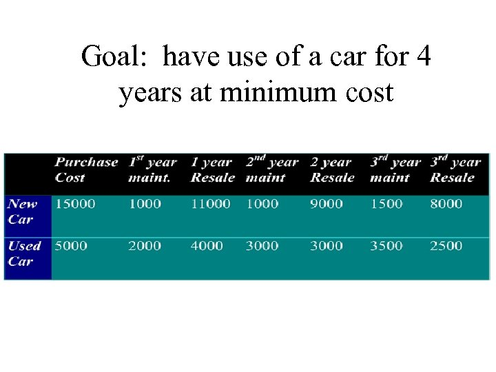 Goal: have use of a car for 4 years at minimum cost