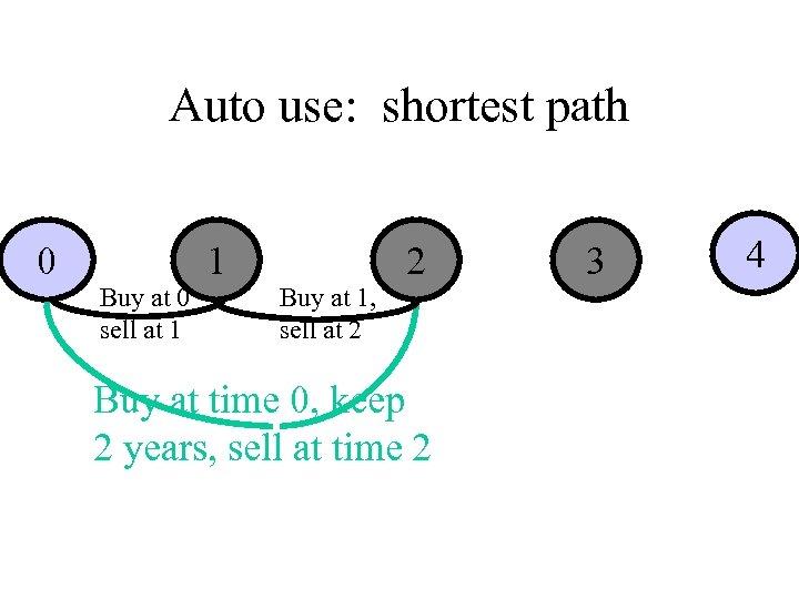 Auto use: shortest path 0 Buy at 0 sell at 1 1 Buy at