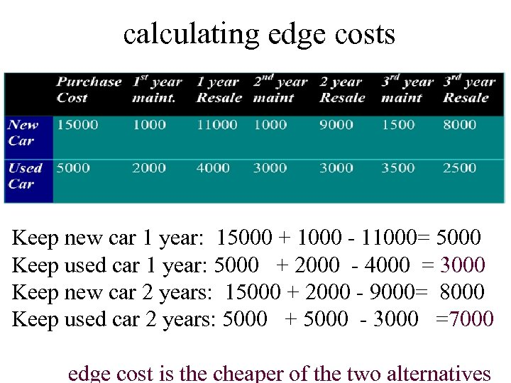 calculating edge costs Keep new car 1 year: 15000 + 1000 - 11000= 5000