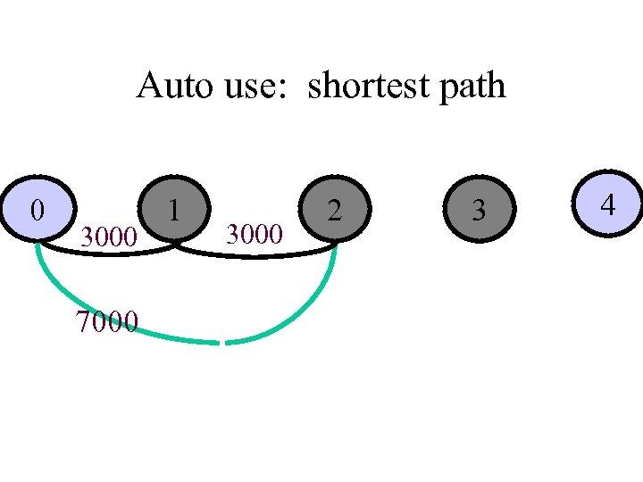 Auto use: shortest path 0 3000 7000 1 3000 2 3 4