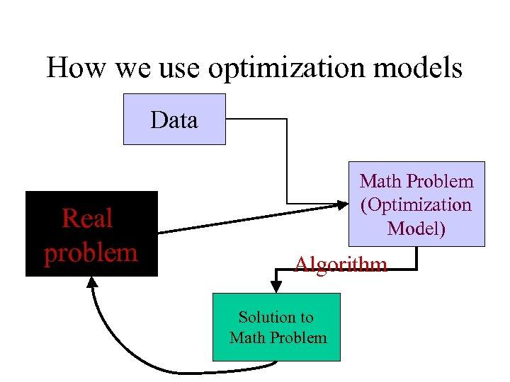 How we use optimization models Data Real problem Math Problem (Optimization Model) Algorithm Solution