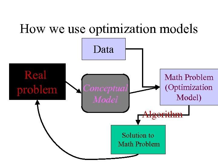 How we use optimization models Data Real problem Math Problem (Optimization Model) Conceptual Model
