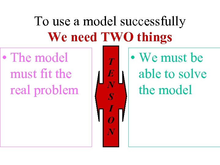 To use a model successfully We need TWO things • The model must fit