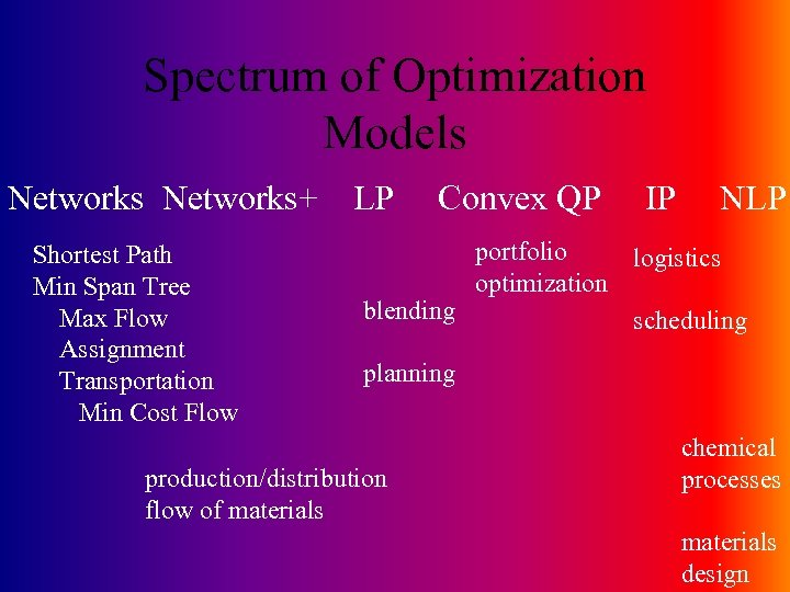 Spectrum of Optimization Models Networks+ Shortest Path Min Span Tree Max Flow Assignment Transportation