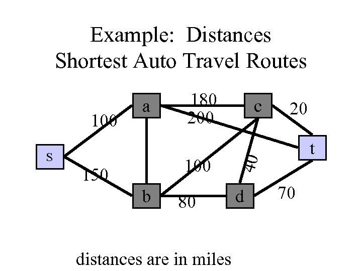Example: Distances Shortest Auto Travel Routes S 180 200 150 b 80 distances are