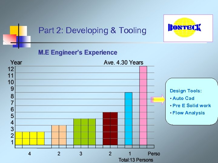 Part 2: Developing & Tooling Design Tools: • Auto Cad • Pre E Solid