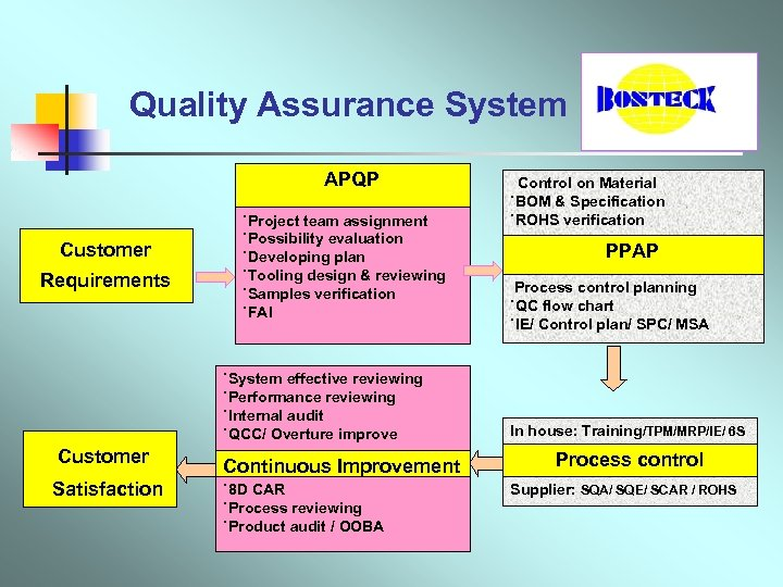 Quality Assurance System APQP ˙Project team assignment ˙Possibility evaluation ˙Developing plan ˙Tooling design &