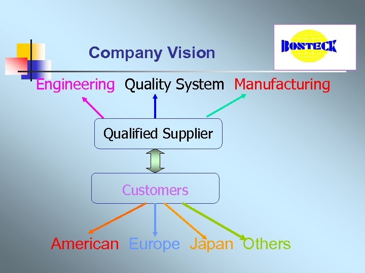 Company Vision Engineering Quality System Manufacturing Qualified Supplier Customers American Europe Japan Others