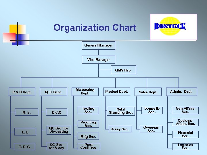 Organization Chart General Manager Vice Manager QMS Rep. R & D Dept. M.
