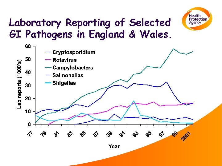 Laboratory Reporting of Selected GI Pathogens in England & Wales.