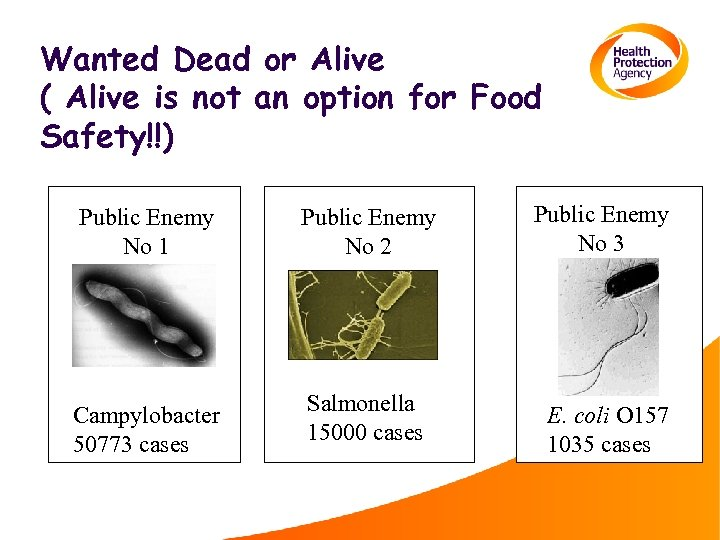 Wanted Dead or Alive ( Alive is not an option for Food Safety!!) Public