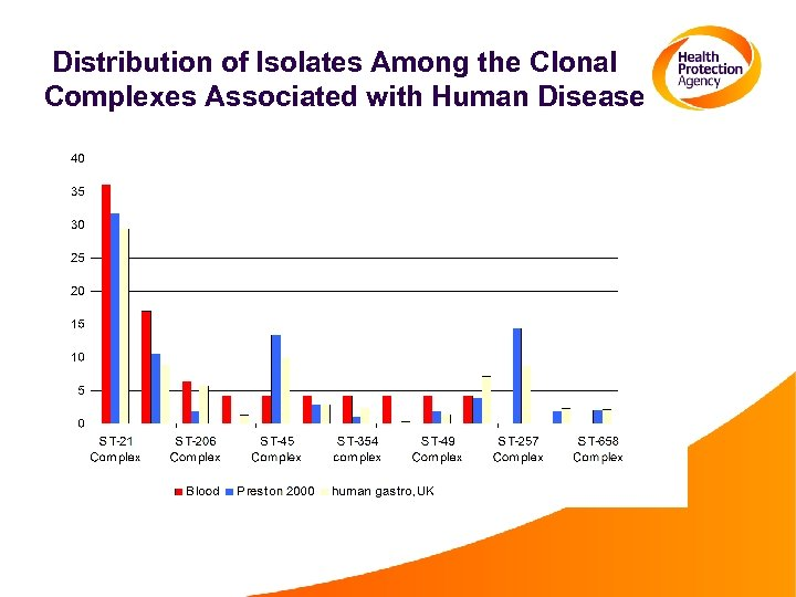 Distribution of Isolates Among the Clonal Complexes Associated with Human Disease