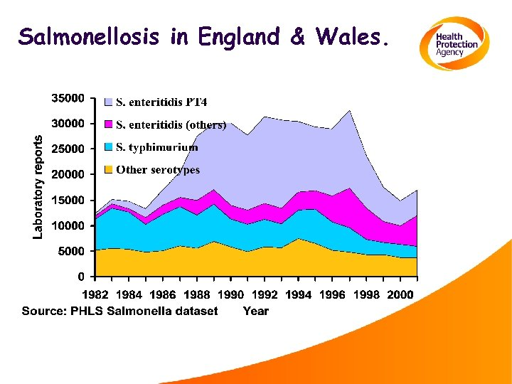 Salmonellosis in England & Wales.