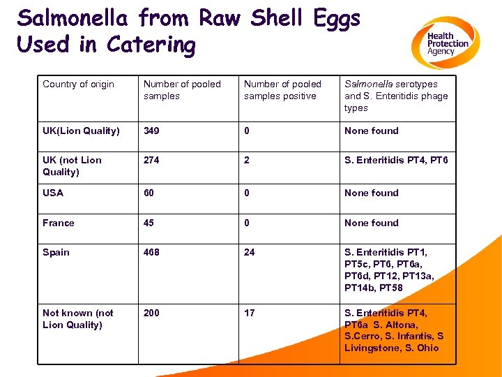Salmonella from Raw Shell Eggs Used in Catering Country of origin Number of pooled