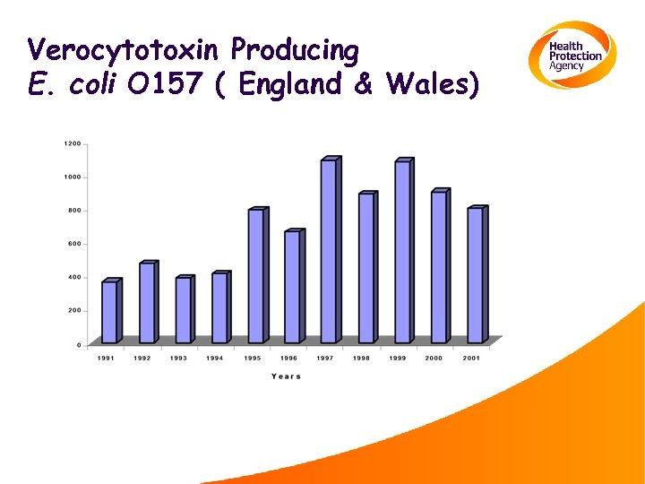 Verocytotoxin Producing E. coli O 157 ( England & Wales)