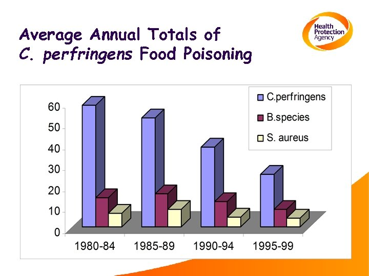 Average Annual Totals of C. perfringens Food Poisoning