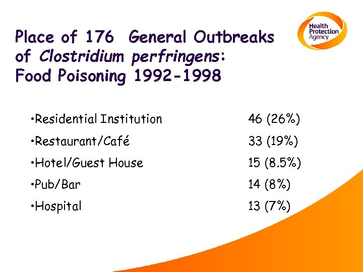 Place of 176 General Outbreaks of Clostridium perfringens: Food Poisoning 1992 -1998 • Residential