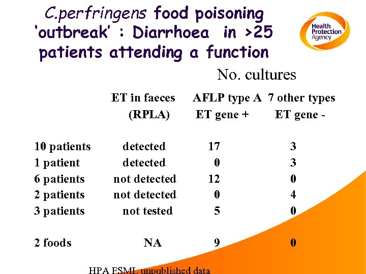 C. perfringens food poisoning 'outbreak' : Diarrhoea in >25 patients attending a function No.