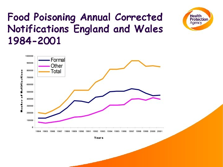 Food Poisoning Annual Corrected Notifications England Wales 1984 -2001