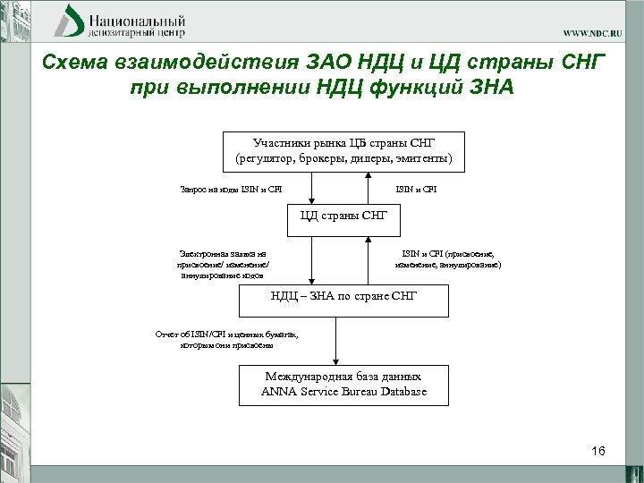 Схема взаимодействия ЗАО НДЦ и ЦД страны СНГ при выполнении НДЦ функций ЗНА Участники