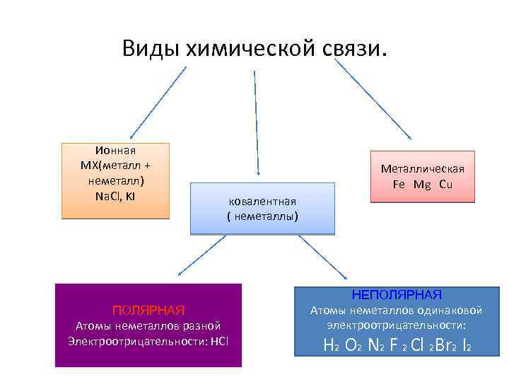 Химия шпаргалка связью соединений с физические ихимические свойства ионной