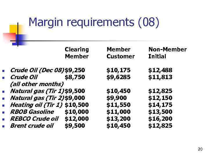 Margin requirements (08) Clearing Member n n n n Crude Oil (Dec 08) $9,