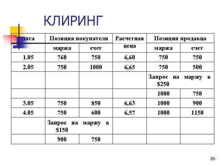 КЛИРИНГ дата Позиция покупателя маржа счет Расчетная цена 1. 05 760 750 2. 05