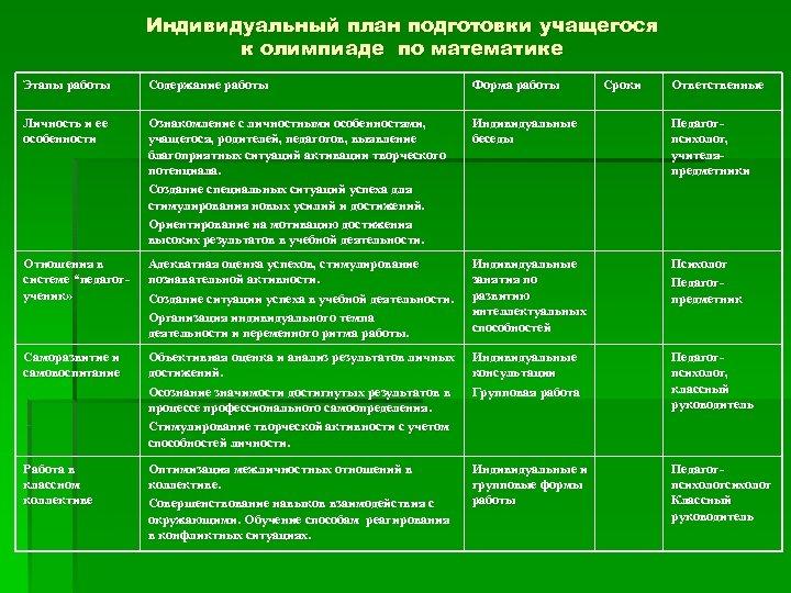 Индивидуальный план подготовки учащегося к олимпиаде по математике Этапы работы Содержание работы Форма работы